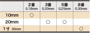 ディスポ鍼 I'SSHIN 撓入鍼 番手寸法詳細