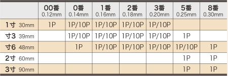 ディスポ鍼 I'SSHIN M style 番手寸法詳細